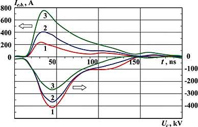 Осциллограммы ускоряющего напряжения
