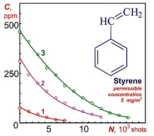 Dependency of styrene concentration